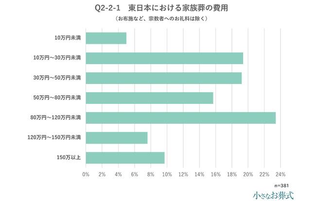 Q2-2-1 東日本における家族葬の費用