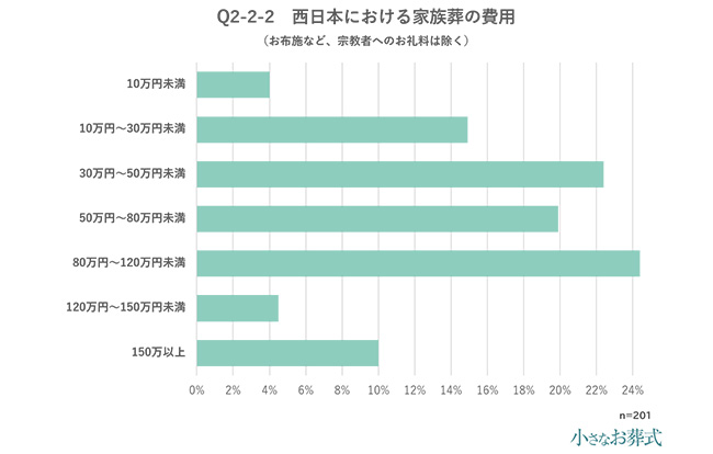 Q2-2-2 西日本における家族葬の費用