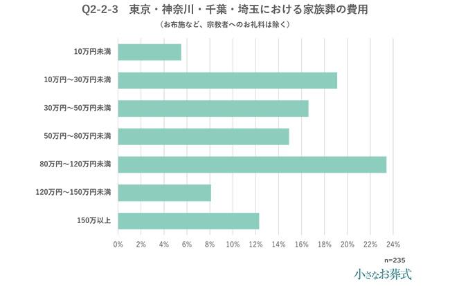 Q2-2-3 東京・神奈川・千葉・埼玉における家族葬の費用