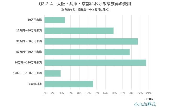 Q2-2-4 大阪・兵庫・京都における家族葬の費用